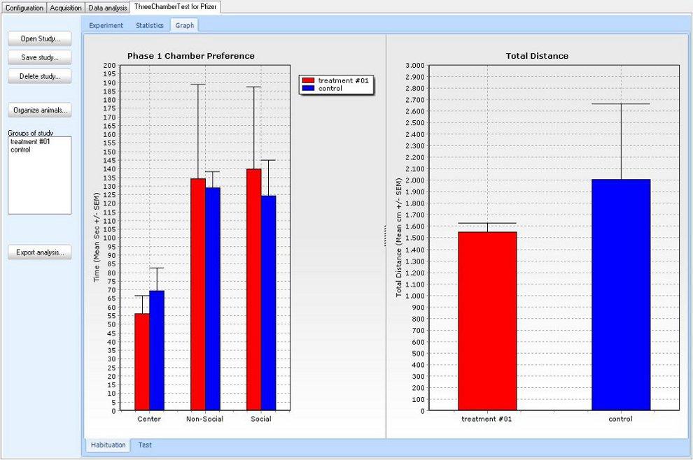 three chambers test bar chart