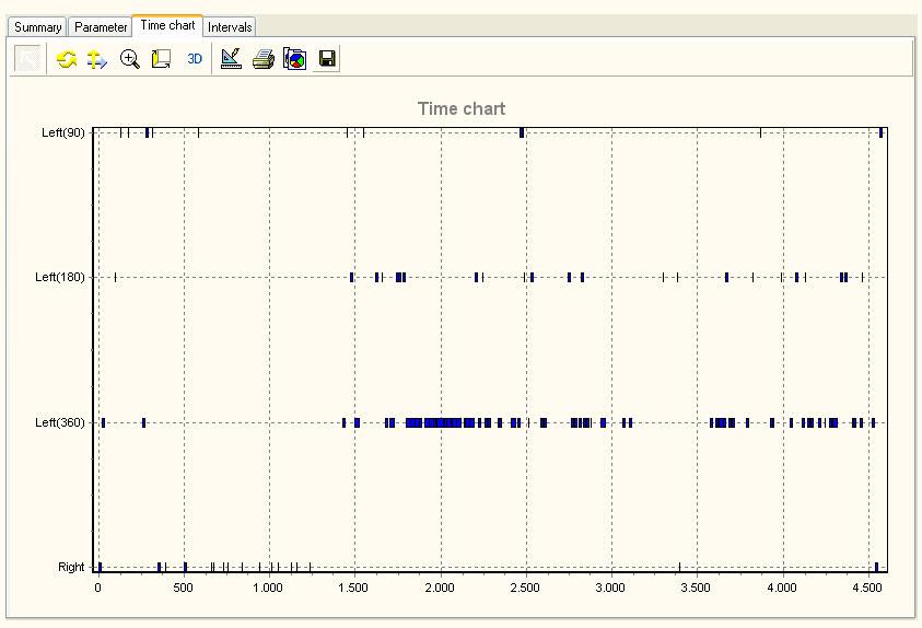rotation_time_chart